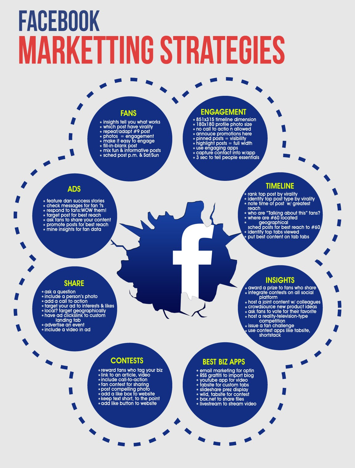 Marketing Strategies On Facebook
